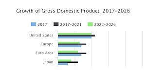 The Conference Board Global Economic Projections for 2017