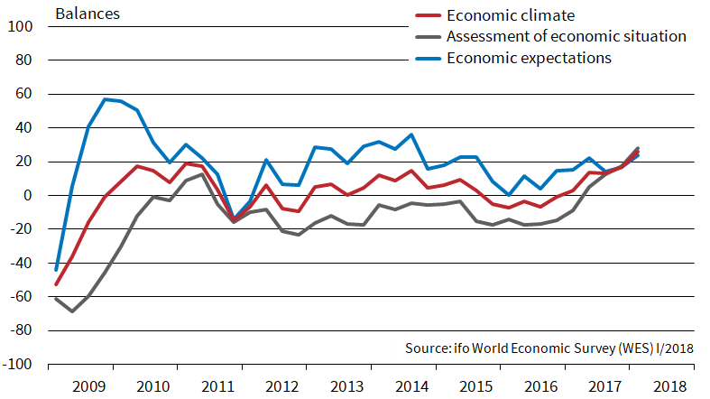 The Ifo World Economic Climate Index